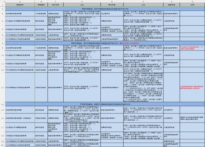 合并报表抵消分录总结表模板