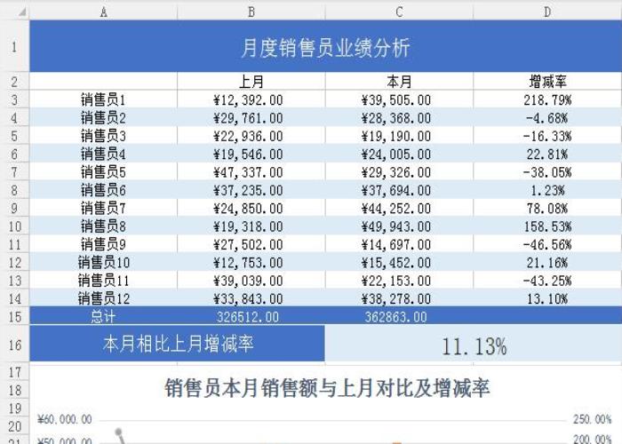 月度销售员销售业绩额对比分析表